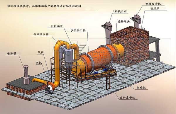 河沙烘干机设备烘干流程