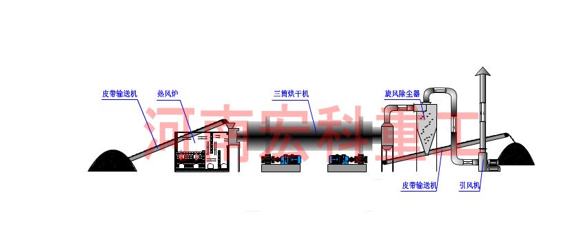 煤矸石烘干设备工作原理
