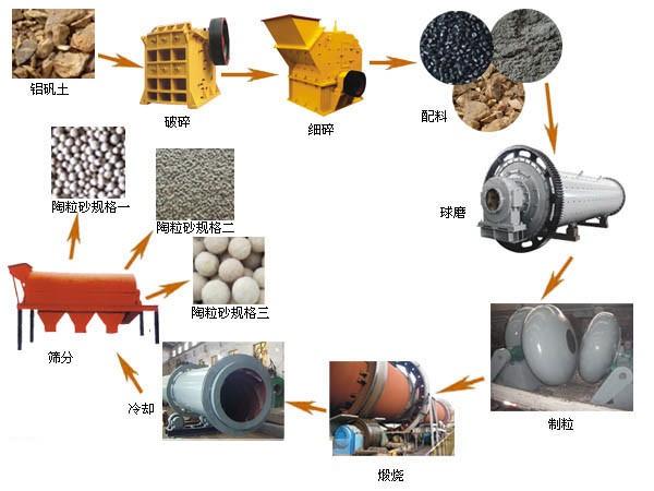 回转窑煅烧陶粒砂工艺图