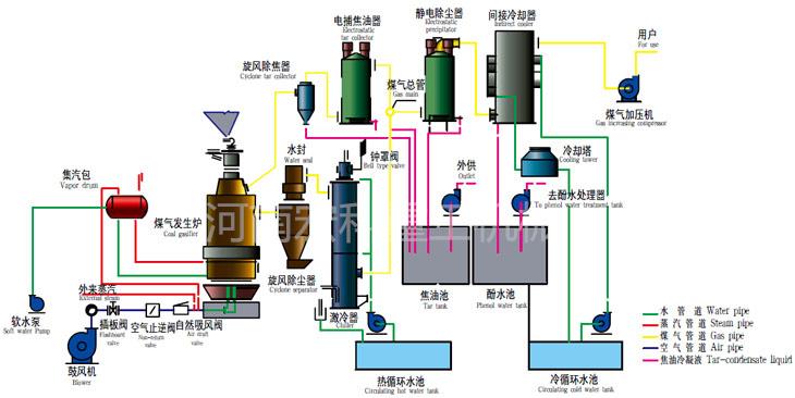 两段式煤气发生炉图片