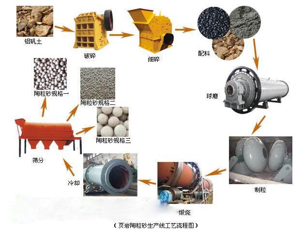 陶粒機械設備工藝流程