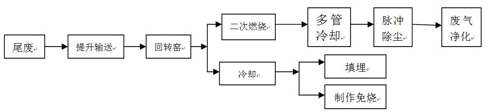 垃圾焚烧回转窑流程图