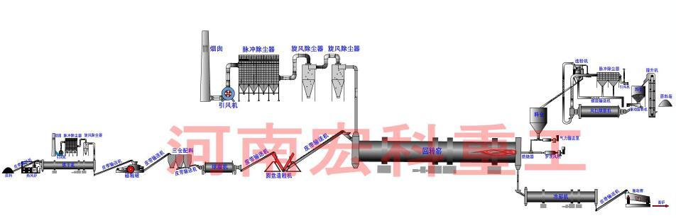 红土镍矿回转窑工艺流程图