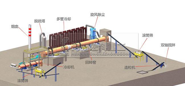 煤矸石陶粒回转窑工艺流程图