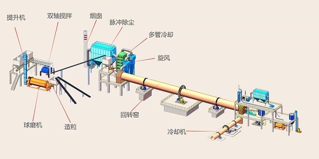 海绵铁回转窑工艺流程图