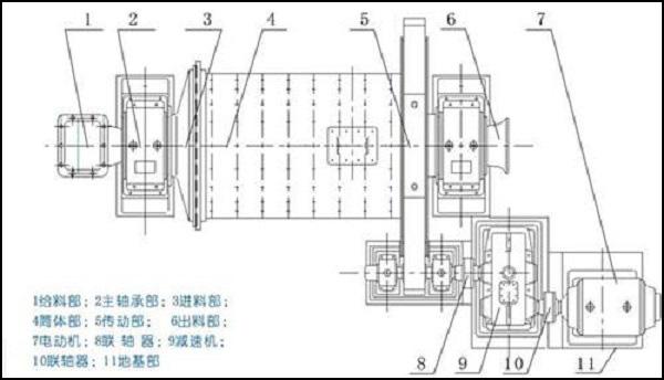 萤石球磨机原理构造图.jpg