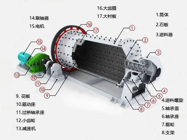 褐铁矿球磨机内部构造图.jpg